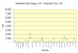 CA-CA elevation chart