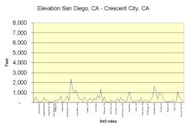 CA-CA elevation chart