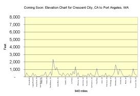 CA-WA elevation chart
