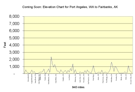 Wa-AK elevation chart