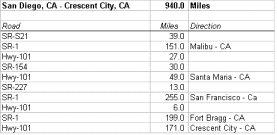 CA-CA route description