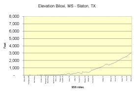 MS-TX elevation chart