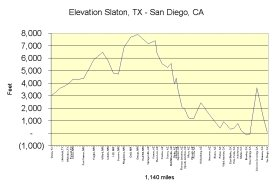 TX-CA elevation chart