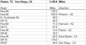 TX-CA route description